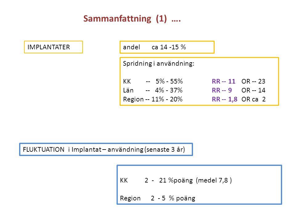 Sammanfattning (1) …. IMPLANTATER FLUKTUATION i Implantat – användning (senaste 3 år) andel ca 14 -15 % Spridning i användning: KK -- 5% - 55% RR -- 1