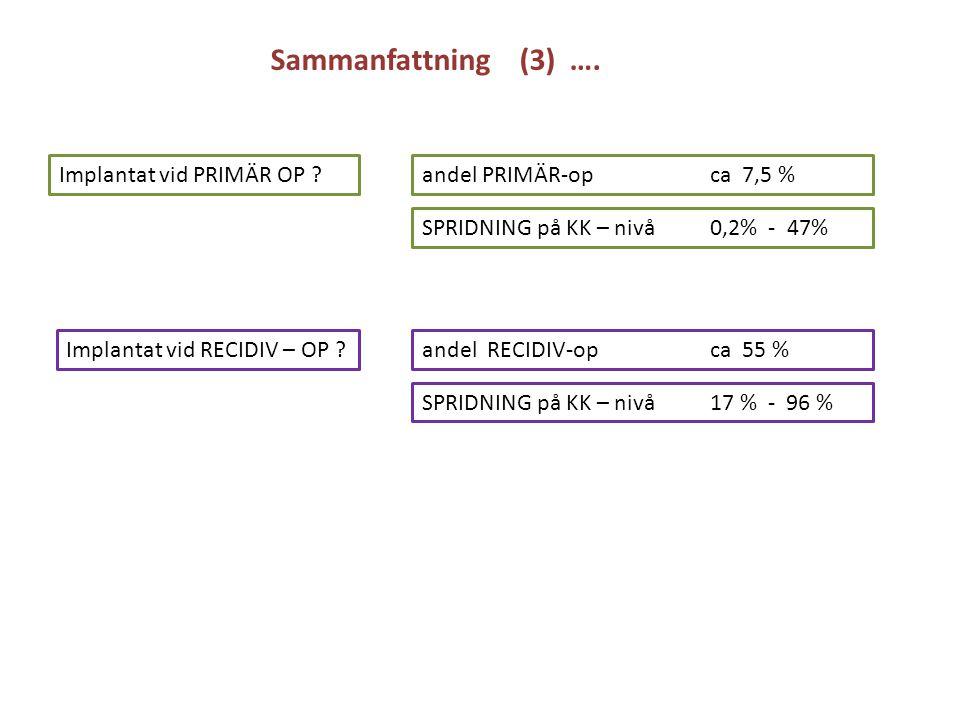 Implantat vid PRIMÄR OP ? Implantat vid RECIDIV – OP ? andel PRIMÄR-op ca 7,5 % SPRIDNING på KK – nivå 0,2% - 47% andel RECIDIV-op ca 55 % SPRIDNING p