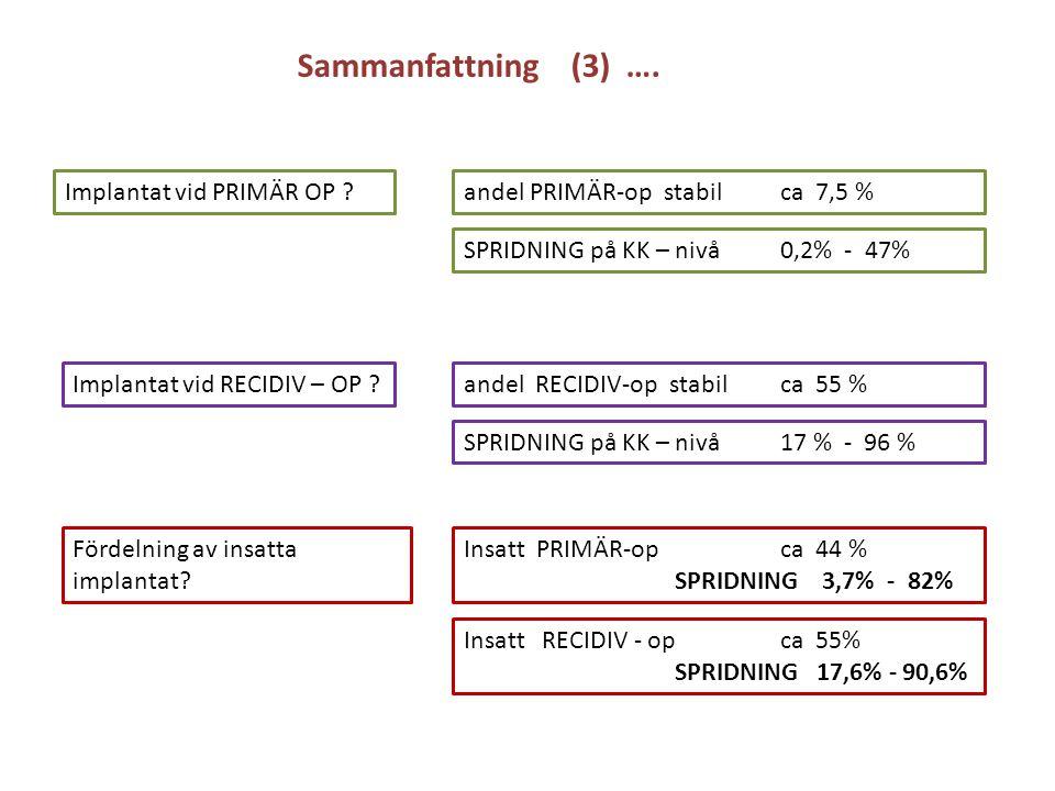 Implantat vid PRIMÄR OP ? Implantat vid RECIDIV – OP ? andel PRIMÄR-op stabil ca 7,5 % SPRIDNING på KK – nivå 0,2% - 47% andel RECIDIV-op stabil ca 55