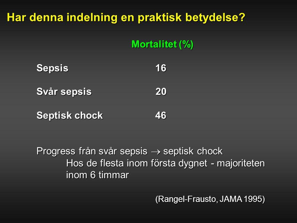 Har denna indelning en praktisk betydelse? Mortalitet (%) Mortalitet (%) Sepsis16 Svår sepsis 20 Septisk chock46 Progress från svår sepsis  septisk c