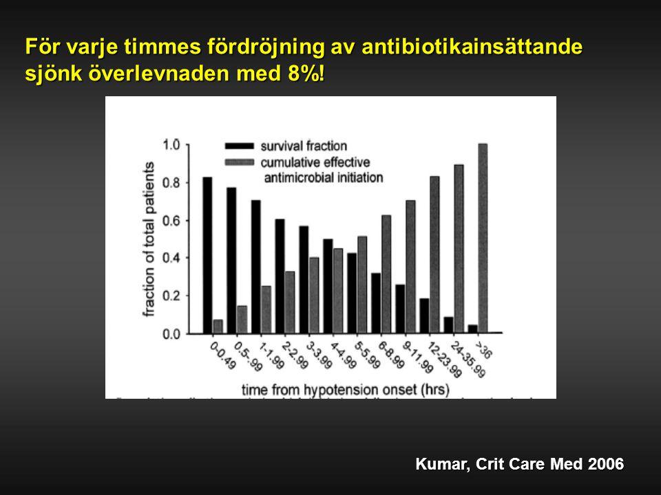 Kumar, Crit Care Med 2006 För varje timmes fördröjning av antibiotikainsättande sjönk överlevnaden med 8%!