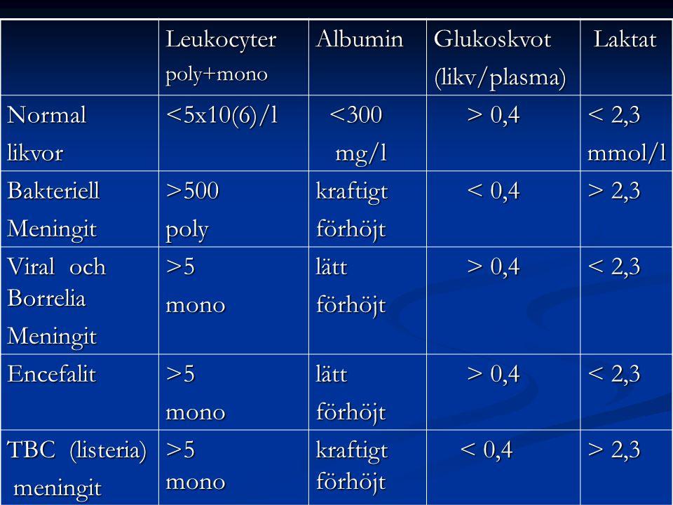 Leukocyterpoly+monoAlbuminGlukoskvot(likv/plasma) Laktat Laktat Normallikvor<5x10(6)/l <300 <300 mg/l mg/l > 0,4 > 0,4 < 2,3 mmol/l BakteriellMeningit>500polykraftigtförhöjt < 0,4 < 0,4 > 2,3 Viral och Borrelia Meningit>5monolättförhöjt > 0,4 > 0,4 < 2,3 Encefalit>5monolättförhöjt > 0,4 > 0,4 < 2,3 TBC (listeria) meningit meningit >5 mono kraftigt förhöjt < 0,4 < 0,4 > 2,3