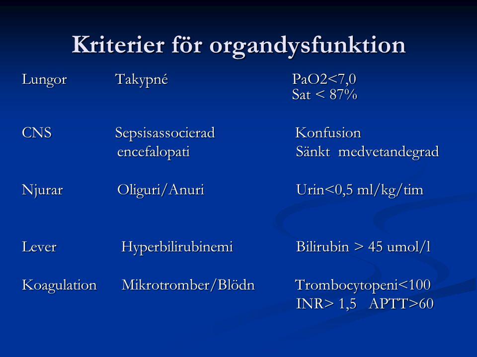 Kriterier för organdysfunktion Lungor Takypné PaO2<7,0 Sat < 87% CNS Sepsisassocierad Konfusion encefalopati Sänkt medvetandegrad encefalopati Sänkt medvetandegrad Njurar Oliguri/Anuri Urin<0,5 ml/kg/tim Lever Hyperbilirubinemi Bilirubin > 45 umol/l Koagulation Mikrotromber/Blödn Trombocytopeni<100 INR> 1,5 APTT>60 INR> 1,5 APTT>60