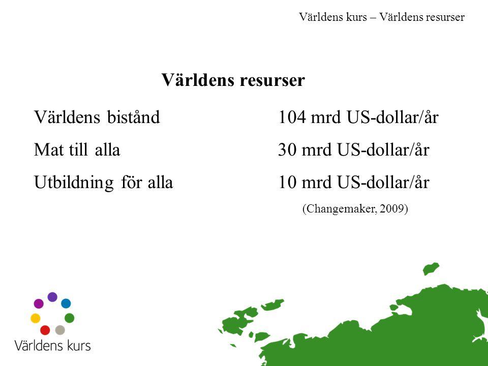 Världens resurser (Changemaker, 2009) Världens kurs – Världens resurser Världens bistånd104 mrd US-dollar/år Mat till alla30 mrd US-dollar/år Utbildning för alla10 mrd US-dollar/år