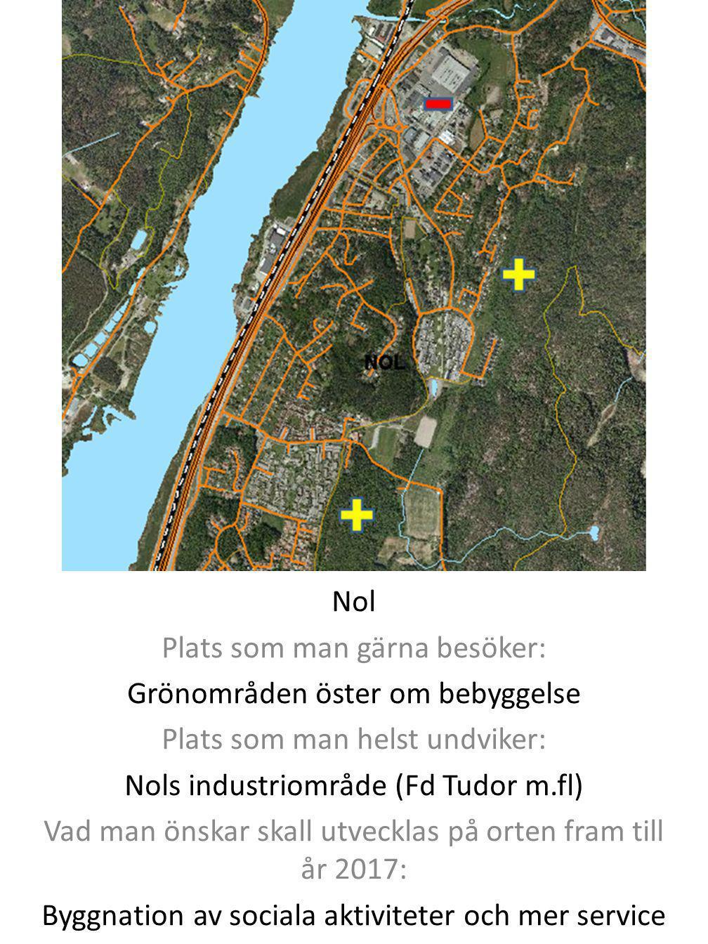 Nol Plats som man gärna besöker: Grönområden öster om bebyggelse Plats som man helst undviker: Nols industriområde (Fd Tudor m.fl) Vad man önskar skal