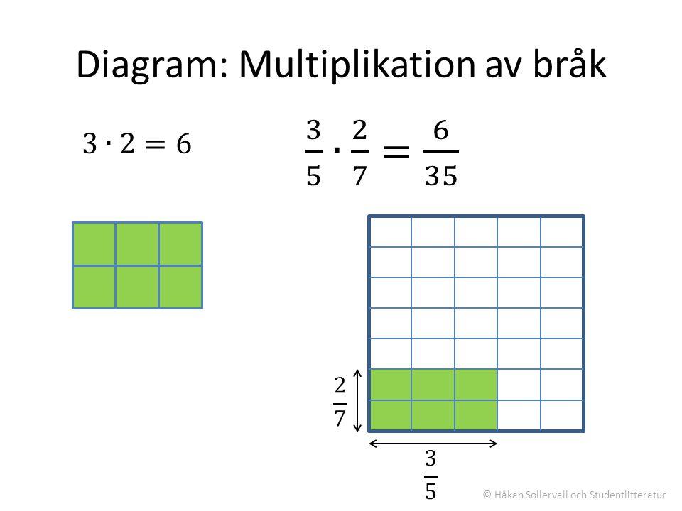 Diagram: Multiplikation av bråk © Håkan Sollervall och Studentlitteratur