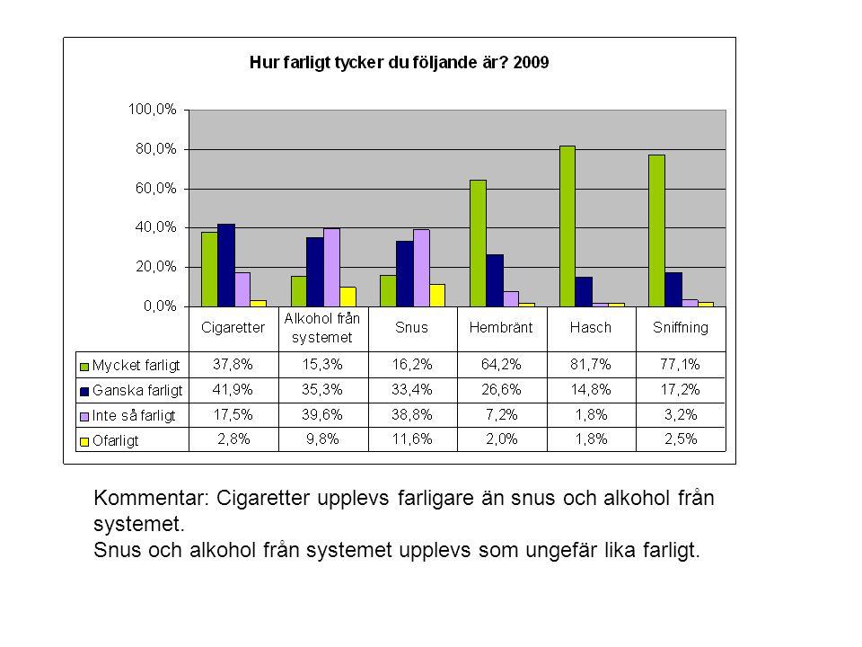 Kommentar: Cigaretter upplevs farligare än snus och alkohol från systemet. Snus och alkohol från systemet upplevs som ungefär lika farligt.