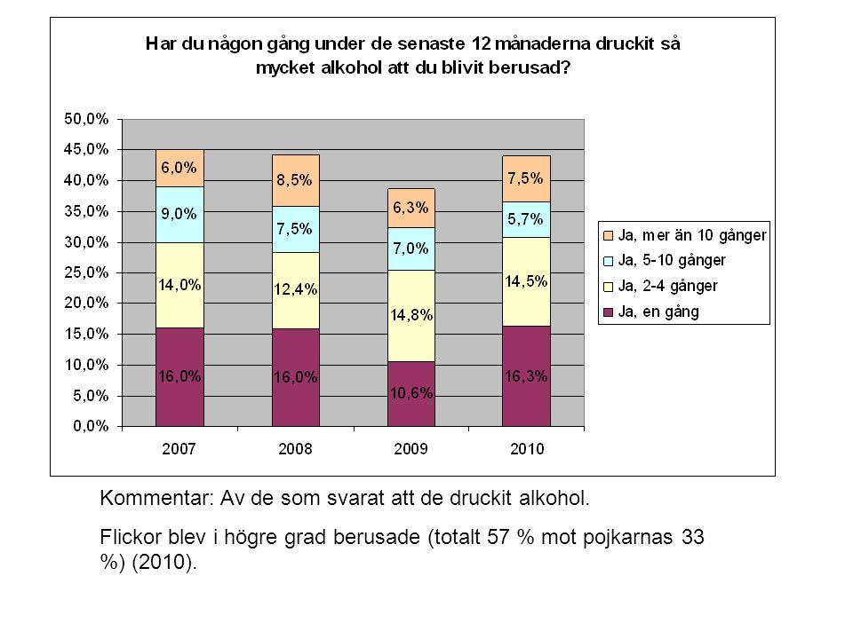 Kommentar: Av de som svarat att de druckit alkohol. Flickor blev i högre grad berusade (totalt 57 % mot pojkarnas 33 %) (2010).