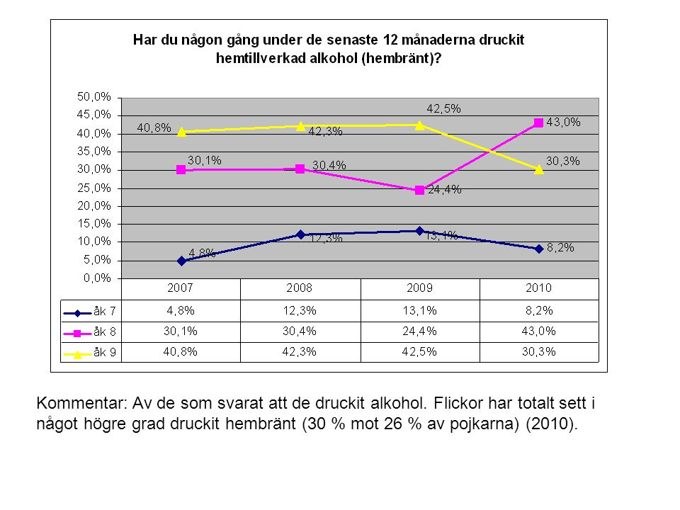 Kommentar: Av de som svarat att de druckit alkohol. Flickor har totalt sett i något högre grad druckit hembränt (30 % mot 26 % av pojkarna) (2010).