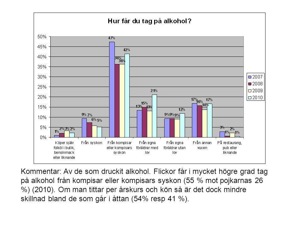 Kommentar: Av de som druckit alkohol. Flickor får i mycket högre grad tag på alkohol från kompisar eller kompisars syskon (55 % mot pojkarnas 26 %) (2