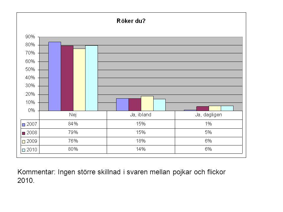 Kommentar: Något fler pojkar snusar dagligen (10 % mot 6 % flickor.) 2010.