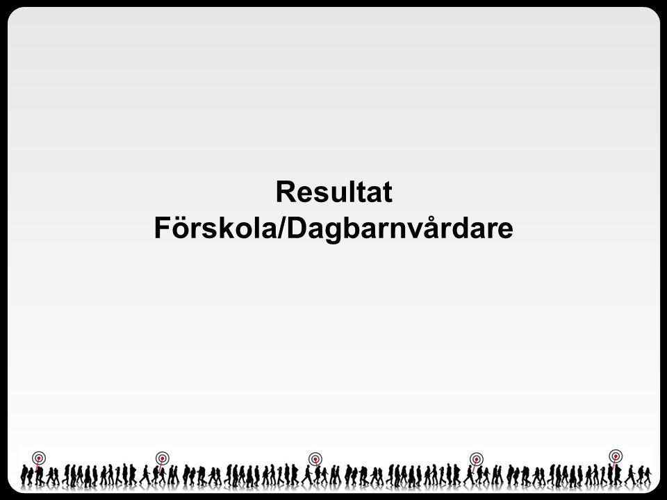 Resultat Förskola/Dagbarnvårdare