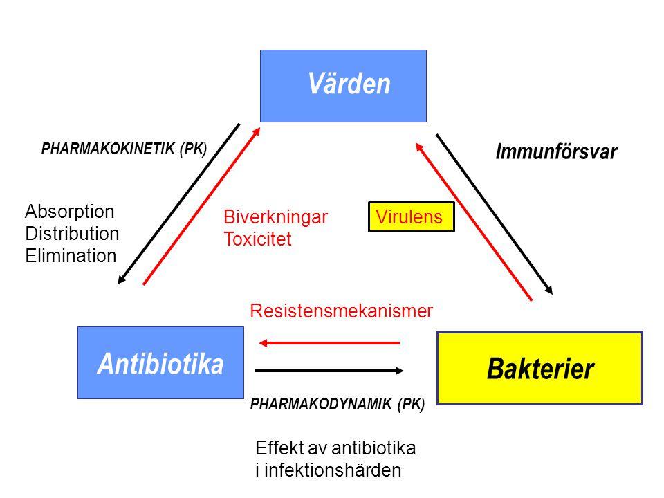 Antibiotika Bakterier Värden PHARMAKODYNAMIK (PK) Effekt av antibiotika i infektionshärden Resistensmekanismer Immunförsvar Virulens PHARMAKOKINETIK (PK) Absorption Distribution Elimination Biverkningar Toxicitet