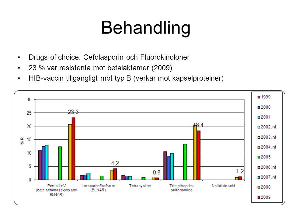 Behandling Drugs of choice: Cefolasporin och Fluorokinoloner 23 % var resistenta mot betalaktamer (2009) HIB-vaccin tillgängligt mot typ B (verkar mot kapselproteiner)