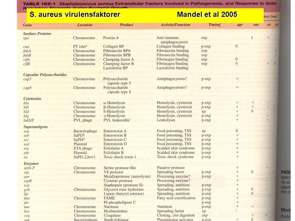 Virulensfaktorer -kapsel -toxic shock syndrome toxin 1 -peptidoglykan-koagulas -protein A-katalas -cytotoxiner-lipas -exfoliativa toxiner-penicillinas -enterotoxiner S.