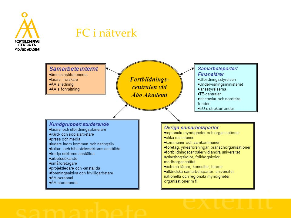 FC i nätverk Fortbildnings- centralen vid Åbo Akademi Samarbetsparter/ Finansiärer  Utbildningsstyrelsen  Undervisningsministeriet  länsstyrelserna
