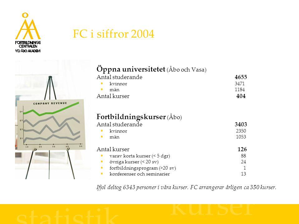 FC i siffror 2004 Öppna universitetet (Åbo och Vasa) Antal studerande4655 kvinnor3471 män1184 Antal kurser 404 Fortbildningskurser (Åbo) Antal studerande3403 kvinnor 2350 män 1053 Antal kurser 126 varav korta kurser (< 5 dgr) 88 övriga kurser (< 20 sv) 24 fortbildningsprogram (>20 sv) 1 konferenser och seminarier 13 Ifjol deltog 6343 personer i våra kurser.