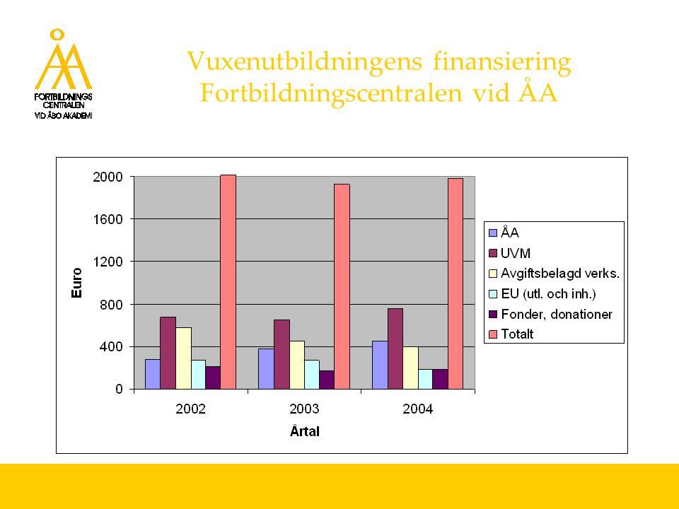 Vuxenutbildningens finansiering Fortbildningscentralen vid ÅA