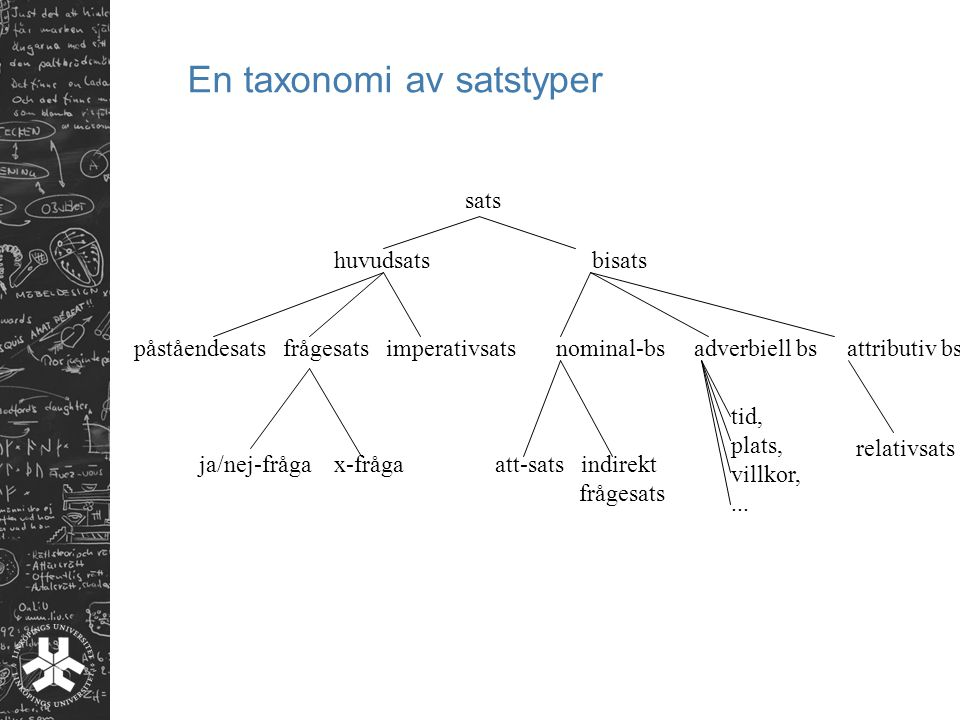 En taxonomi av satstyper sats huvudsats bisats påståendesats frågesats imperativsats nominal-bs adverbiell bs attributiv bs ja/nej-fråga x-frågaatt-sats indirekt frågesats tid, plats, villkor,...