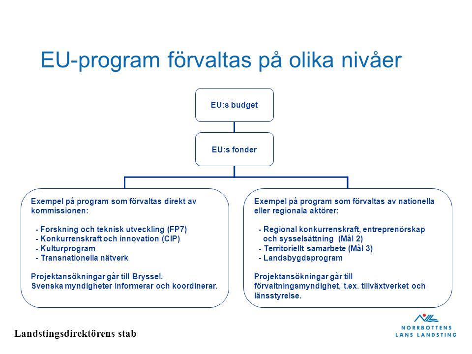Landstingsdirektörens stab Tillgängliga program inom EU EU-program