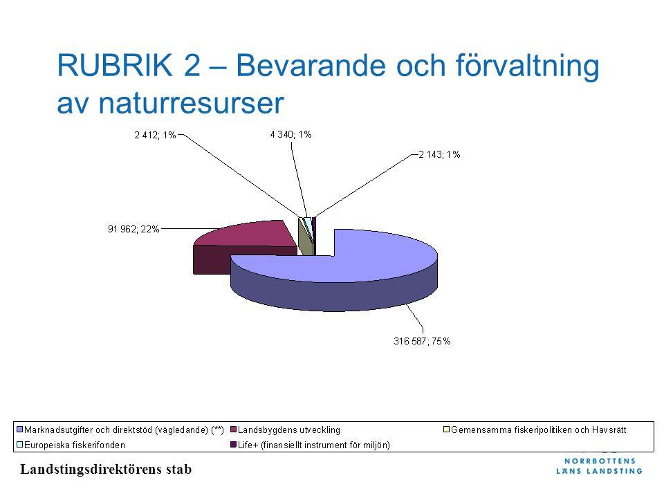 Landstingsdirektörens stab RUBRIK 2 – Bevarande och förvaltning av naturresurser