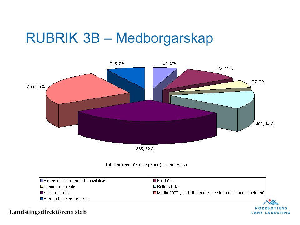 Landstingsdirektörens stab RUBRIK 4 – EU som global partner