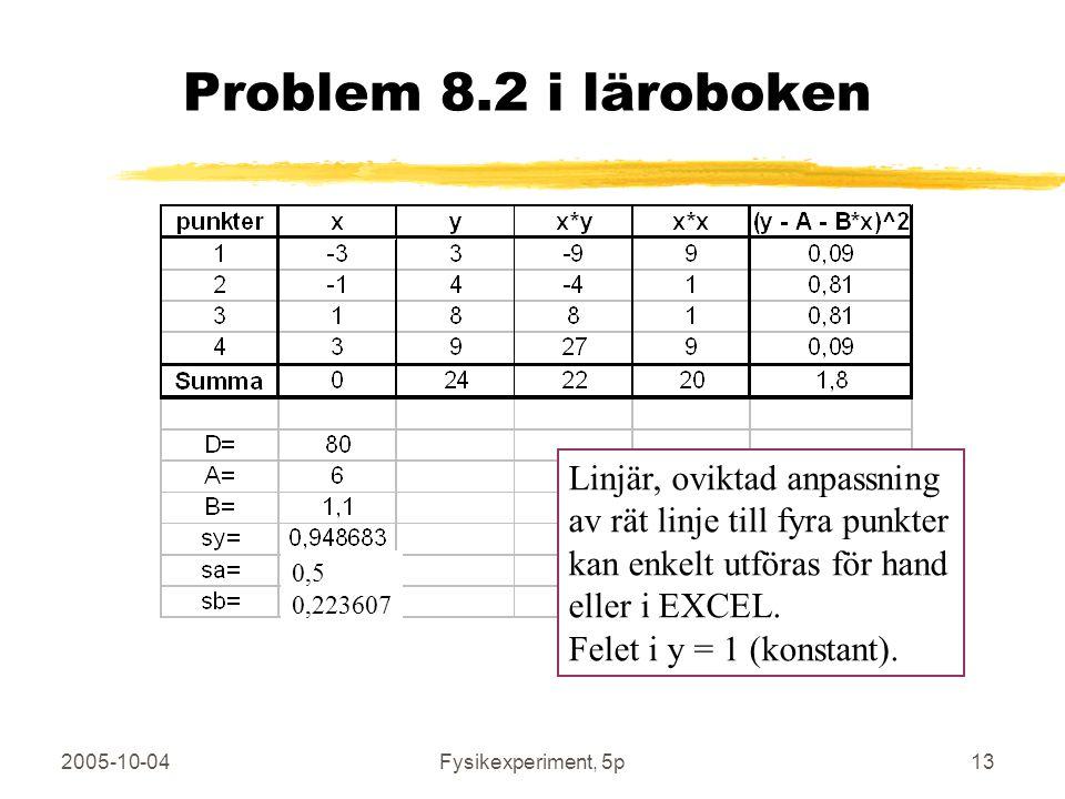 2005-10-04Fysikexperiment, 5p13 Problem 8.2 i läroboken Linjär, oviktad anpassning av rät linje till fyra punkter kan enkelt utföras för hand eller i EXCEL.