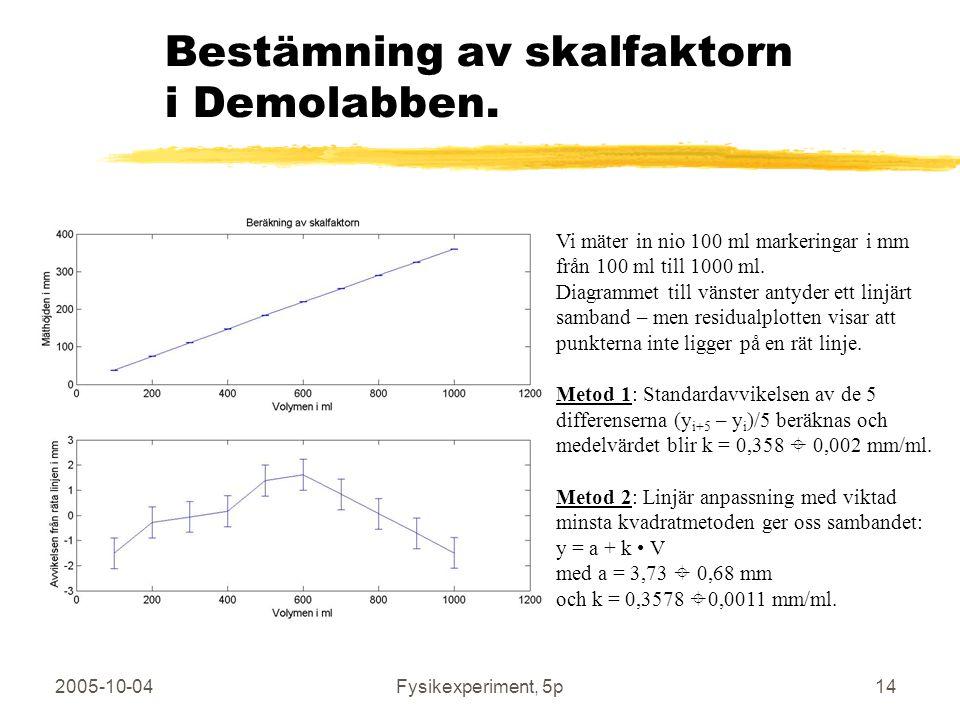 2005-10-04Fysikexperiment, 5p14 Bestämning av skalfaktorn i Demolabben. Vi mäter in nio 100 ml markeringar i mm från 100 ml till 1000 ml. Diagrammet t