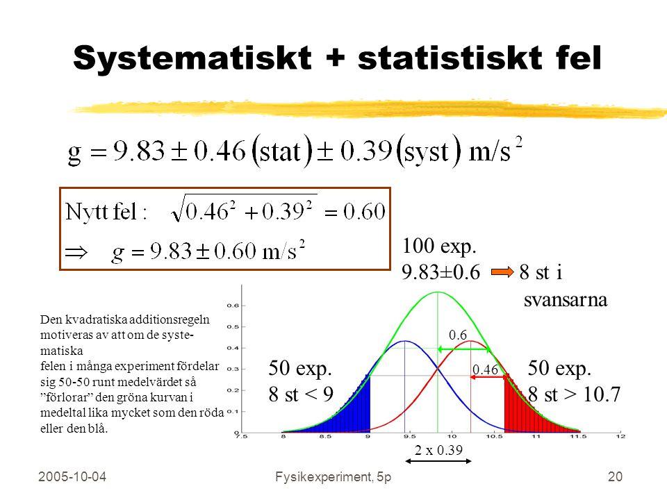 2005-10-04Fysikexperiment, 5p20 Systematiskt + statistiskt fel 100 exp. 9.83±0.6 8 st i svansarna 50 exp. 8 st > 10.7 50 exp. 8 st < 9 Den kvadratiska