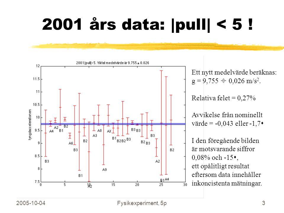 2005-10-04Fysikexperiment, 5p3 2001 års data:  pull  < 5 ! Ett nytt medelvärde beräknas: g = 9,755  0,026 m/s 2. Relativa felet = 0,27% Avvikelse frå