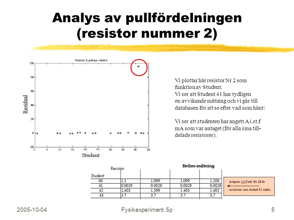 2005-10-04Fysikexperiment, 5p5 Analys av pullfördelningen (resistor nummer 2) Felaktig datapunkt Vi plottar här resistor Nr 2 som funktion av Student.