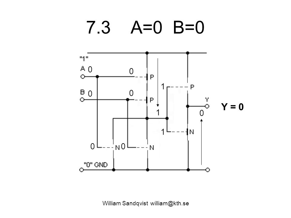 7.3 A=0 B=0 William Sandqvist william@kth.se 0 0 0 0 00 1 1 1 0 Y = 0