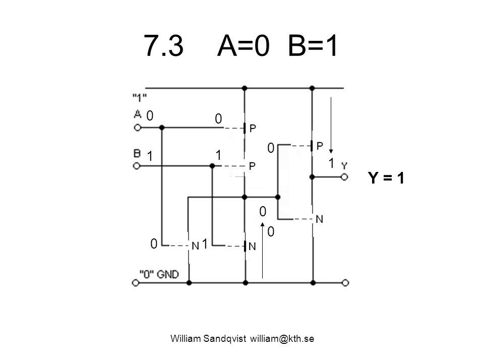 7.3 A=0 B=1 William Sandqvist william@kth.se 0 1 1 0 01 1 0 Y = 1 0 0