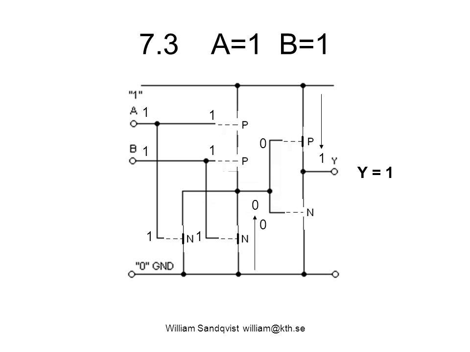 7.3 A=1 B=1 William Sandqvist william@kth.se 1 1 1 1 11 1 0 Y = 1 0 0