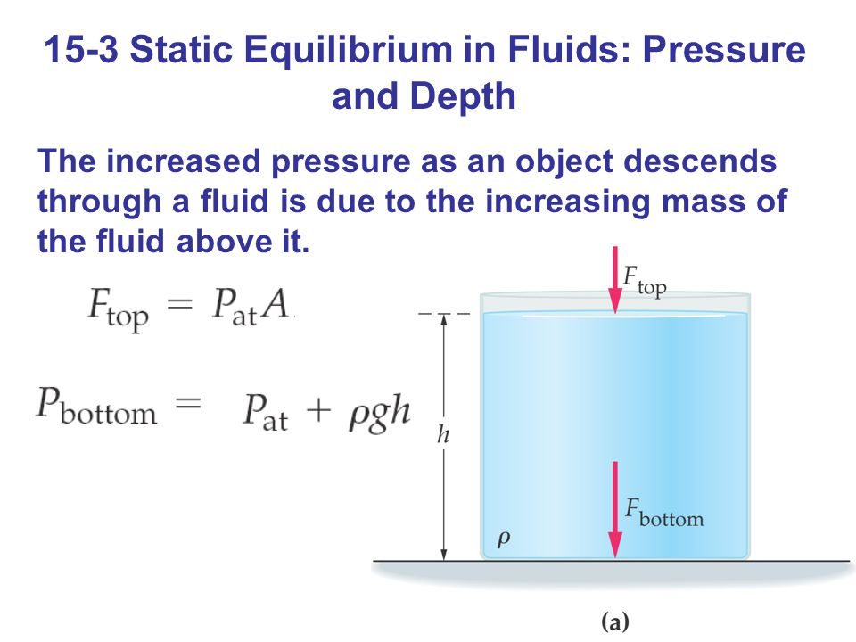 15-3 Static Equilibrium in Fluids: Pressure and Depth The increased pressure as an object descends through a fluid is due to the increasing mass of th