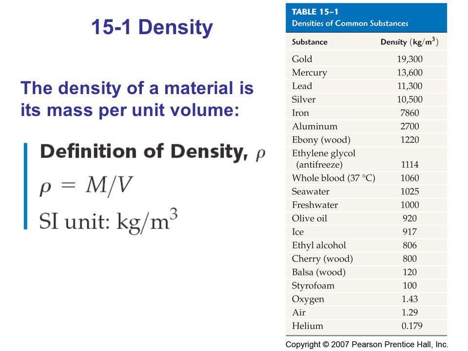 Conceptual Checkpoint 15-1 I ett kylskåp med måtten 1,0m0,60m0,75m, finns förutom luft, bara ett dussin ägg (44 g/styck).