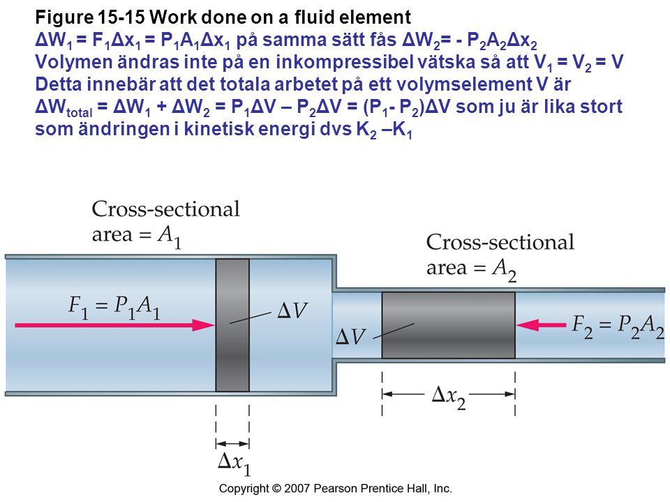 Figure 15-15 Work done on a fluid element ΔW 1 = F 1 Δx 1 = P 1 A 1 Δx 1 på samma sätt fås ΔW 2 = - P 2 A 2 Δx 2 Volymen ändras inte på en inkompressibel vätska så att V 1 = V 2 = V Detta innebär att det totala arbetet på ett volymselement V är ΔW total = ΔW 1 + ΔW 2 = P 1 ΔV – P 2 ΔV = (P 1 - P 2 )ΔV som ju är lika stort som ändringen i kinetisk energi dvs K 2 –K 1