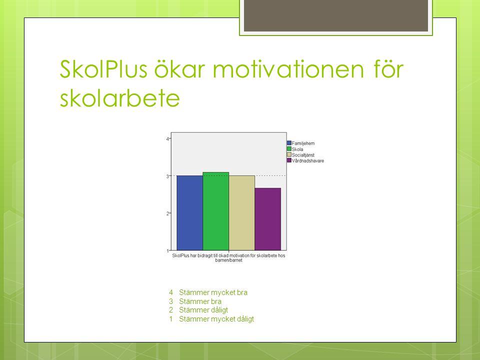 SkolPlus ökar motivationen för skolarbete 4 Stämmer mycket bra 3 Stämmer bra 2 Stämmer dåligt 1 Stämmer mycket dåligt