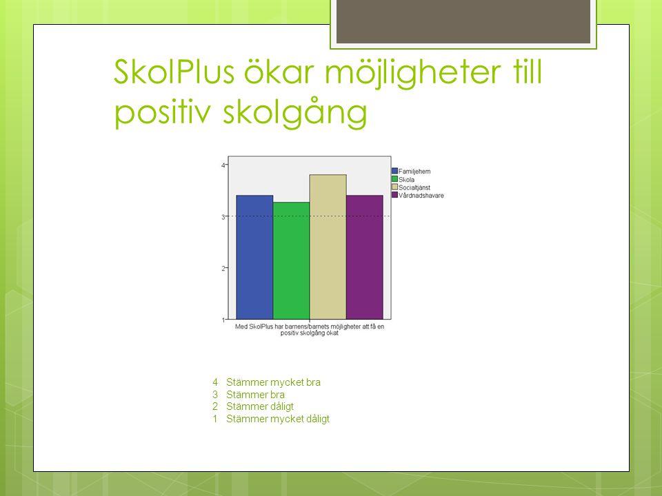 SkolPlus ökar möjligheter till positiv skolgång 4 Stämmer mycket bra 3 Stämmer bra 2 Stämmer dåligt 1 Stämmer mycket dåligt