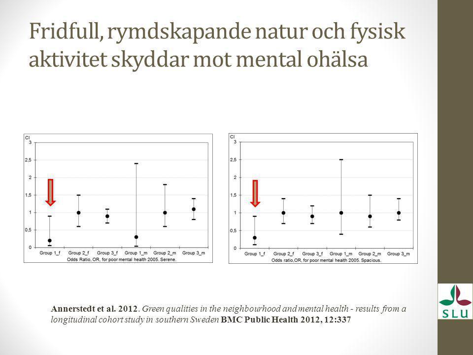 Fridfull, rymdskapande natur och fysisk aktivitet skyddar mot mental ohälsa Annerstedt et al. 2012. Green qualities in the neighbourhood and mental he
