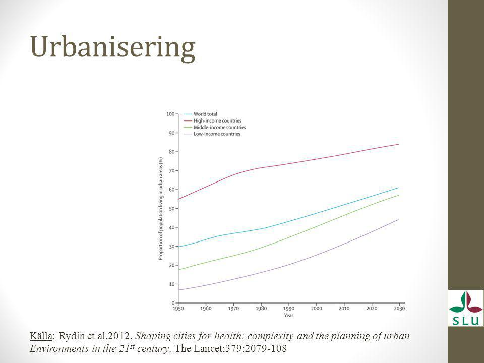 Urbanisering Källa: Rydin et al.2012. Shaping cities for health: complexity and the planning of urban Environments in the 21 st century. The Lancet;37
