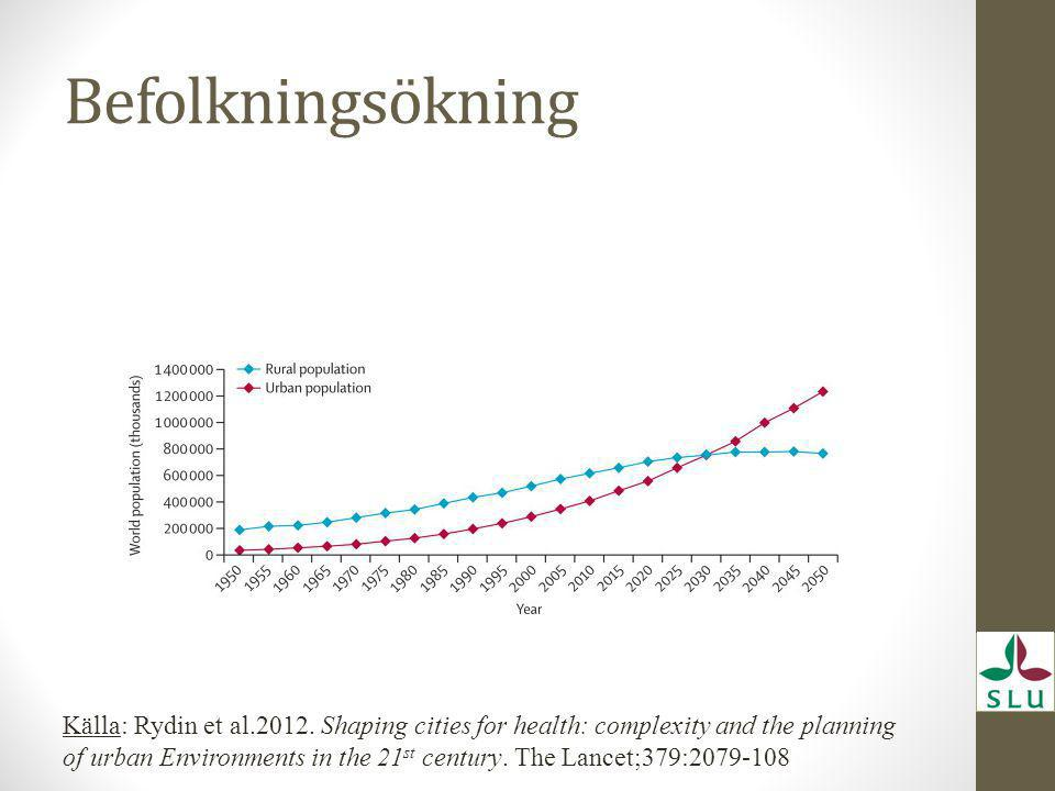 Befolkningsökning Källa: Rydin et al.2012. Shaping cities for health: complexity and the planning of urban Environments in the 21 st century. The Lanc