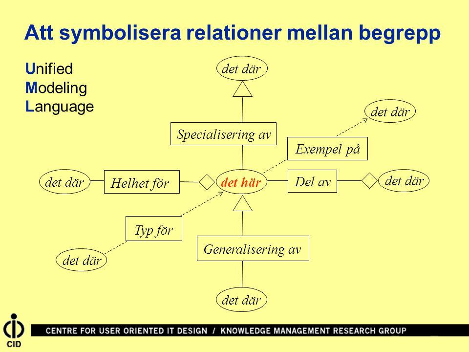 det här Generalisering av det där Helhet för det där Specialisering av det där Del av det där Exempel på det där Typ för Att symbolisera relationer mellan begrepp Unified Modeling Language
