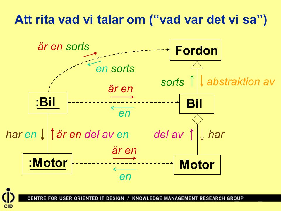 Bil Fordon är en :Bil sorts är en sorts en Att rita vad vi talar om ( vad var det vi sa ) :Motor Motor abstraktion av del av har är en en är en del av en har en en sorts