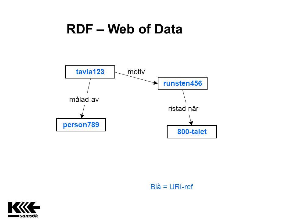 tavla123 runsten456 800-talet person789 motiv ristad när Blå = URI-ref målad av RDF – Web of Data