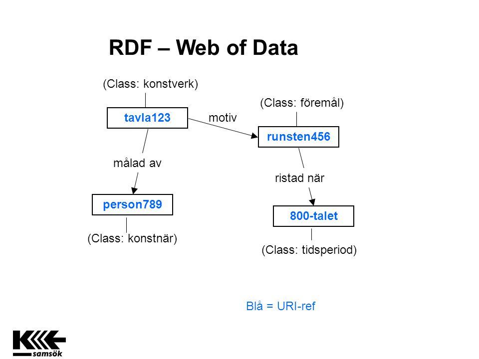 tavla123 runsten456 800-talet person789 (Class: konstverk) motiv (Class: föremål) ristad när Blå = URI-ref målad av (Class: tidsperiod) (Class: konstnär) RDF – Web of Data