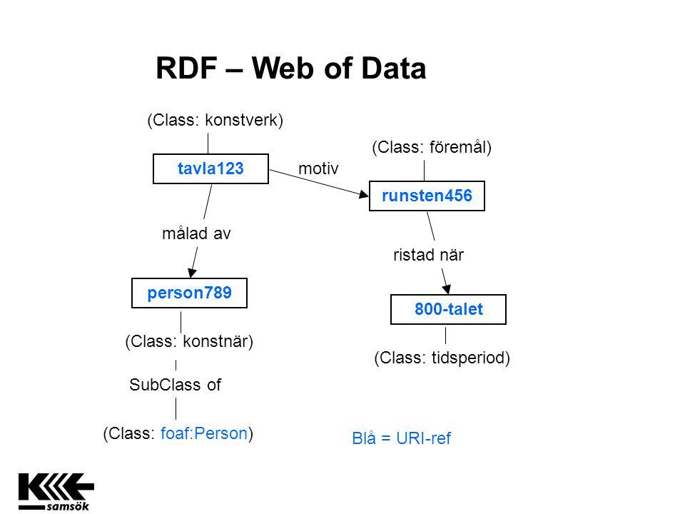 tavla123 runsten456 800-talet person789 (Class: konstverk) motiv (Class: föremål) ristad när Blå = URI-ref målad av (Class: tidsperiod) (Class: konstnär) SubClass of (Class: foaf:Person) RDF – Web of Data