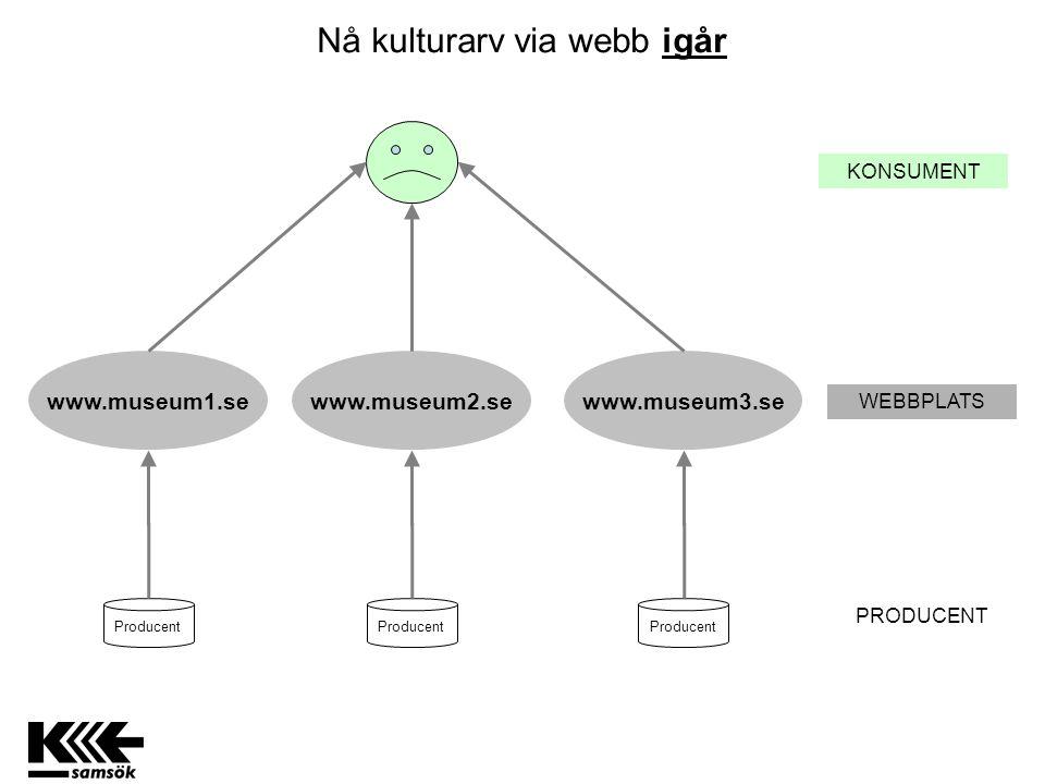 Tjänst Olika representationer av info RDF XML RDF XML RDF XML För användare: HTML - Samtliga objekt länkar till en egen webbsida Utvalda presentationsdata i enkelt XML-format som är lätta att visa i tillämpningar Koordinater i GML för användning i karttillämpningar