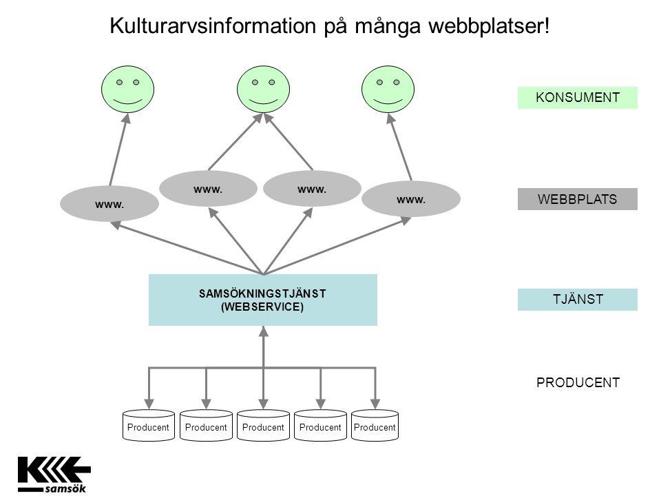 Kulturarvsinformation på många webbplatser! SAMSÖKNINGSTJÄNST (WEBSERVICE) www. WEBBPLATS PRODUCENT TJÄNST KONSUMENT Producent www.