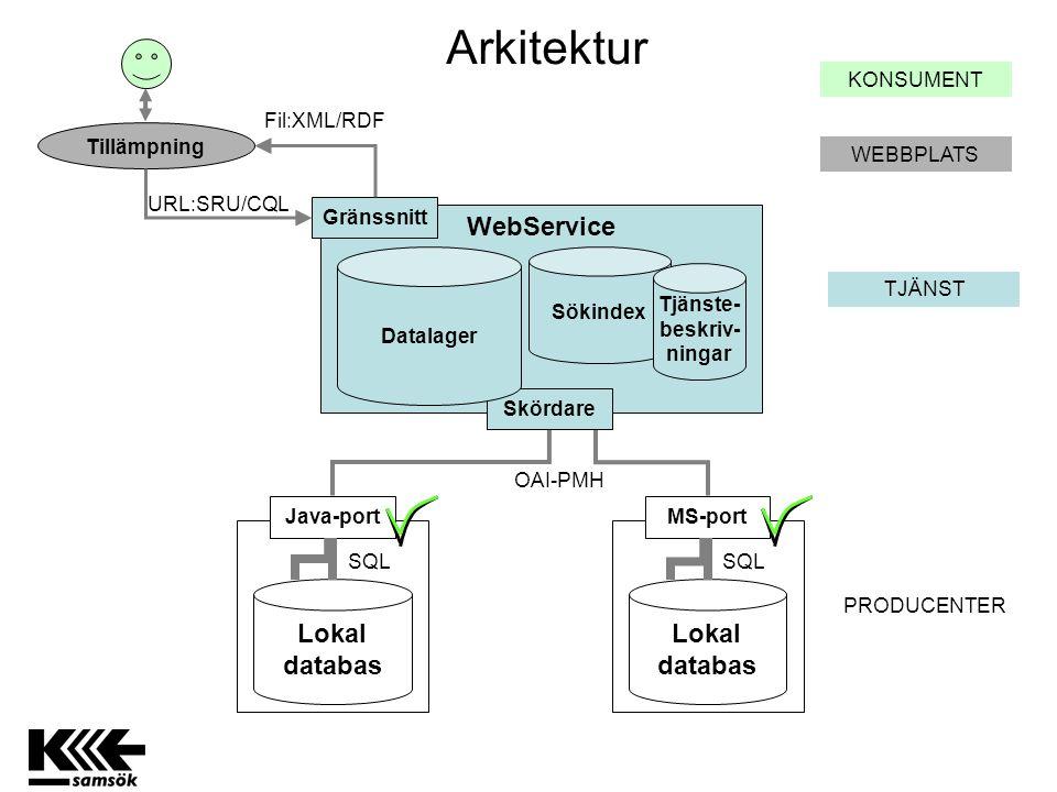 WebService PRODUCENTER Lokal databas TJÄNST Arkitektur Sökindex MS-port SQL Skördare Tjänste- beskriv- ningar Datalager Gränssnitt WEBBPLATS Tillämpning URL:SRU/CQL Fil:XML/RDF KONSUMENT Lokal databas Java-port SQL OAI-PMH